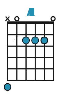 Hvordan spille A-akkord på gitar