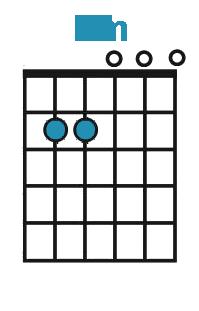 Hvordan spille Em-akkord på gitar