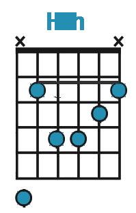 Hvordan spille Hm-akkord på gitar